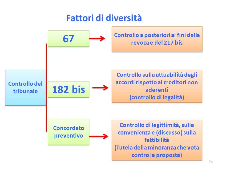 Fattori di diversità Controllo del tribunale Controllo a posteriori ai fini della revoca e del 217 bis 67 182 bis Concordato preventivo Controllo sull