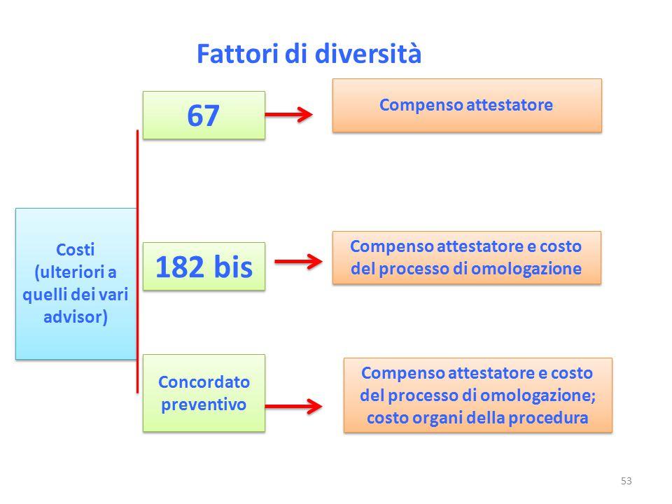 Fattori di diversità Costi (ulteriori a quelli dei vari advisor) Compenso attestatore 67 182 bis Concordato preventivo Compenso attestatore e costo de