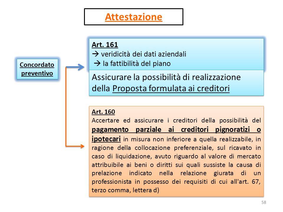 Concordato preventivo Attestazione Art. 161  veridicità dei dati aziendali  la fattibilità del piano Art. 161  veridicità dei dati aziendali  la f