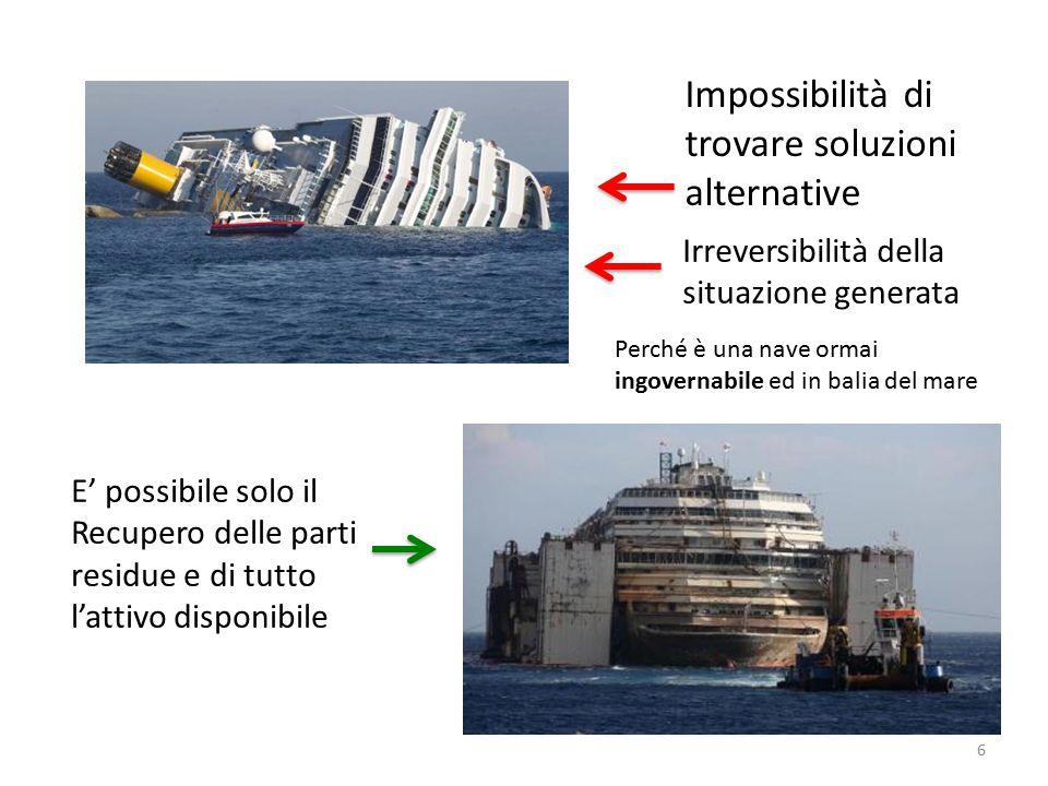 Impossibilità di trovare soluzioni alternative E' possibile solo il Recupero delle parti residue e di tutto l'attivo disponibile Irreversibilità della