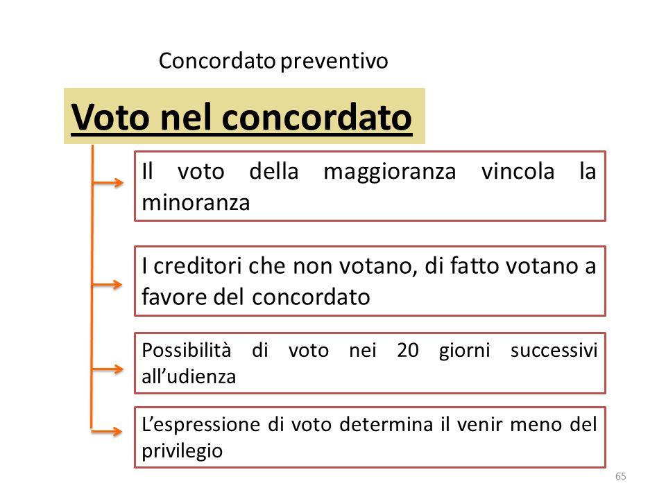 Concordato preventivo Il voto della maggioranza vincola la minoranza I creditori che non votano, di fatto votano a favore del concordato 65 Voto nel c