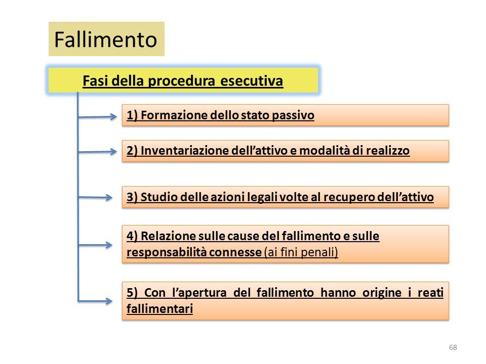 Fallimento Fasi della procedura esecutiva 1) Formazione dello stato passivo 2) Inventariazione dell'attivo e modalità di realizzo 3) Studio delle azio