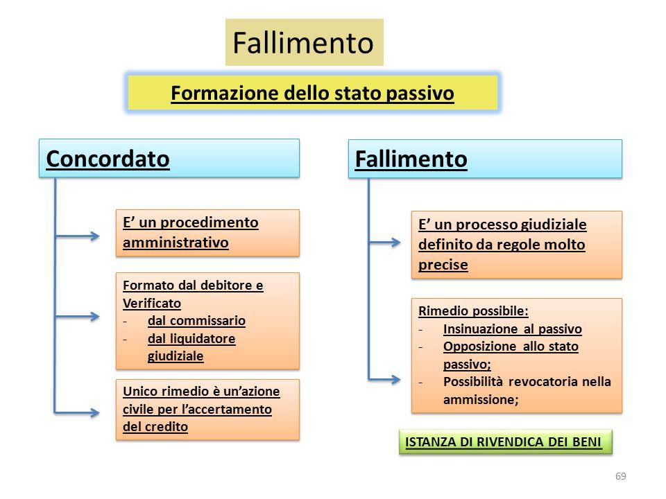Fallimento Formazione dello stato passivo Concordato Fallimento E' un procedimento amministrativo Formato dal debitore e Verificato -dal commissario -