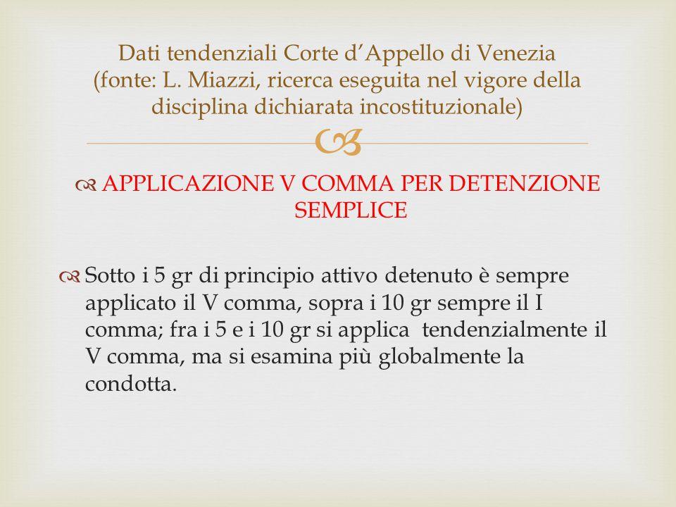  Dati tendenziali Corte d'Appello di Venezia (fonte: L. Miazzi, ricerca eseguita nel vigore della disciplina dichiarata incostituzionale)  APPLICAZI