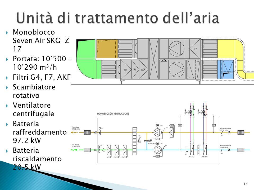 14  Monoblocco Seven Air SKG-Z 17  Portata: 10'500 – 10'290 m³/h  Filtri G4, F7, AKF  Scambiatore rotativo  Ventilatore centrifugale  Batteria r