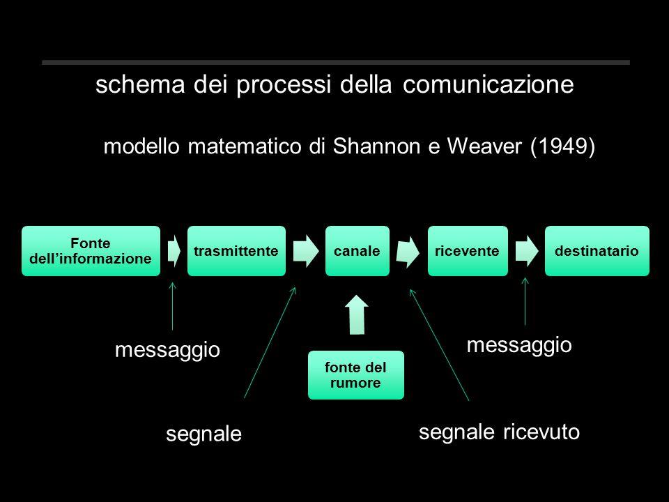 schema dei processi della comunicazione modello matematico di Shannon e Weaver (1949) Fonte dell'informazione trasmittentecanale fonte del rumore riceventedestinatario messaggio segnale segnale ricevuto