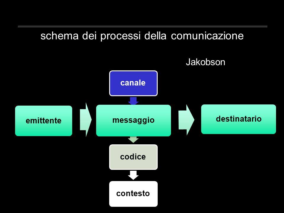 canale messaggio codicecontesto emittente messaggio destinatario schema dei processi della comunicazione Jakobson