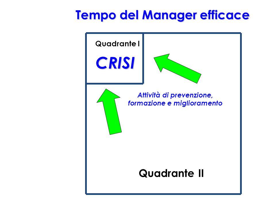 31 CRISI Quadrante I Quadrante II Tempo del Manager efficace Attività di prevenzione, formazione e miglioramento