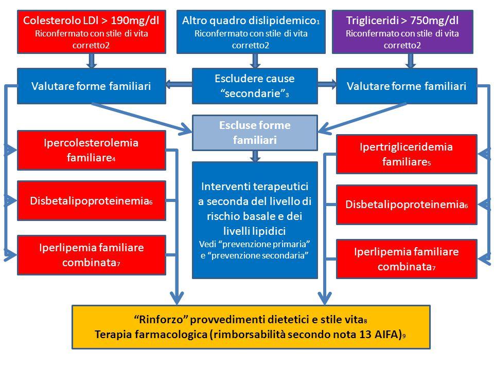 Colesterolo LDl > 190mg/dl Riconfermato con stile di vita corretto2 Altro quadro dislipidemico 1 Riconfermato con stile di vita corretto2 Trigliceridi > 750mg/dl Riconfermato con stile di vita corretto2 Valutare forme familiari Escludere cause secondarie 3 Valutare forme familiari Escluse forme familiari Interventi terapeutici a seconda del livello di rischio basale e dei livelli lipidici Vedi prevenzione primaria e prevenzione secondaria Ipercolesterolemia familiare 4 Disbetalipoproteinemia 6 Iperlipemia familiare combinata 7 Disbetalipoproteinemia 6 Ipertrigliceridemia familiare 5 Iperlipemia familiare combinata 7 Rinforzo provvedimenti dietetici e stile vita 8 Terapia farmacologica (rimborsabilità secondo nota 13 AIFA) 9