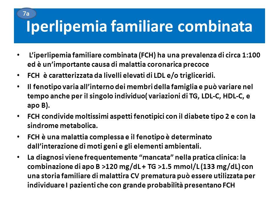 Iperlipemia familiare combinata L'iperlipemia familiare combinata (FCH) ha una prevalenza di circa 1:100 ed è un'importante causa di malattia coronarica precoce FCH è caratterizzata da livelli elevati di LDL e/o trigliceridi.