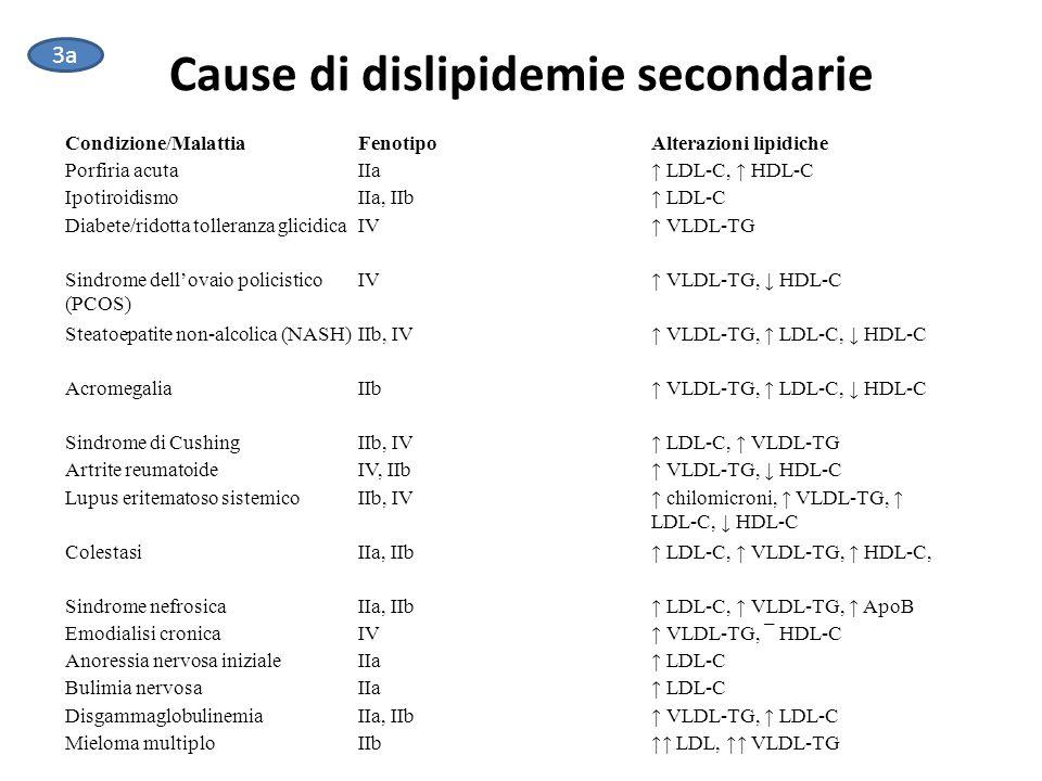 Cause di dislipidemie secondarie Condizione/MalattiaFenotipoAlterazioni lipidiche Porfiria acutaIIa↑ LDL-C, ↑ HDL-C IpotiroidismoIIa, IIb↑ LDL-C Diabete/ridotta tolleranza glicidicaIV↑ VLDL-TG Sindrome dell'ovaio policistico (PCOS) IV↑ VLDL-TG, ↓ HDL-C Steatoepatite non-alcolica (NASH)IIb, IV↑ VLDL-TG, ↑ LDL-C, ↓ HDL-C AcromegaliaIIb↑ VLDL-TG, ↑ LDL-C, ↓ HDL-C Sindrome di CushingIIb, IV↑ LDL-C, ↑ VLDL-TG Artrite reumatoideIV, IIb↑ VLDL-TG, ↓ HDL-C Lupus eritematoso sistemicoIIb, IV↑ chilomicroni, ↑ VLDL-TG, ↑ LDL-C, ↓ HDL-C ColestasiIIa, IIb↑ LDL-C, ↑ VLDL-TG, ↑ HDL-C, Sindrome nefrosicaIIa, IIb↑ LDL-C, ↑ VLDL-TG, ↑ ApoB Emodialisi cronicaIV↑ VLDL-TG, ¯ HDL-C Anoressia nervosa inizialeIIa↑ LDL-C Bulimia nervosaIIa↑ LDL-C DisgammaglobulinemiaIIa, IIb↑ VLDL-TG, ↑ LDL-C Mieloma multiploIIb↑↑ LDL, ↑↑ VLDL-TG 3a