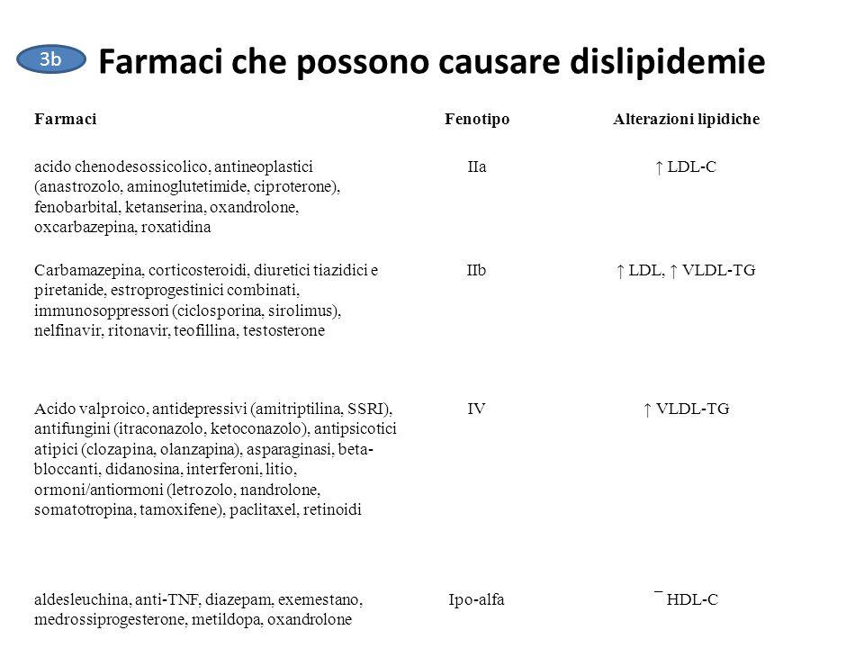 Farmaci che possono causare dislipidemie FarmaciFenotipoAlterazioni lipidiche acido chenodesossicolico, antineoplastici (anastrozolo, aminoglutetimide, ciproterone), fenobarbital, ketanserina, oxandrolone, oxcarbazepina, roxatidina IIa↑ LDL-C Carbamazepina, corticosteroidi, diuretici tiazidici e piretanide, estroprogestinici combinati, immunosoppressori (ciclosporina, sirolimus), nelfinavir, ritonavir, teofillina, testosterone IIb↑ LDL, ↑ VLDL-TG Acido valproico, antidepressivi (amitriptilina, SSRI), antifungini (itraconazolo, ketoconazolo), antipsicotici atipici (clozapina, olanzapina), asparaginasi, beta- bloccanti, didanosina, interferoni, litio, ormoni/antiormoni (letrozolo, nandrolone, somatotropina, tamoxifene), paclitaxel, retinoidi IV↑ VLDL-TG aldesleuchina, anti-TNF, diazepam, exemestano, medrossiprogesterone, metildopa, oxandrolone Ipo-alfa¯ HDL-C 3b