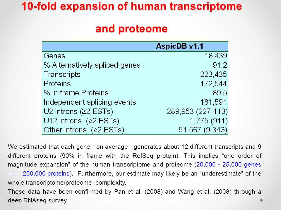 10-fold expansion of human transcriptome and proteome We estimated that each gene - on average - generates about 12 different transcripts and 9 differ