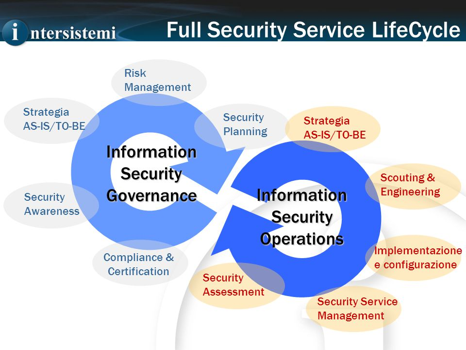 InformationSecurityGovernance InformationSecurityOperations Strategia AS-IS/TO-BE Security Awareness Compliance & Certification Security Planning Risk Management Strategia AS-IS/TO-BE Security Assessment Security Service Management Implementazione e configurazione Scouting & Engineering Full Security Service LifeCycle