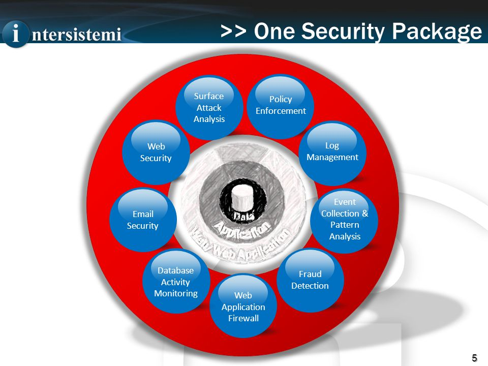 >> One Security Package 5 Surface Attack Analysis Web Security Email Security Fraud Detection Policy Enforcement Log Management Event Collection & Pattern Analysis Web Application Firewall Database Activity Monitoring