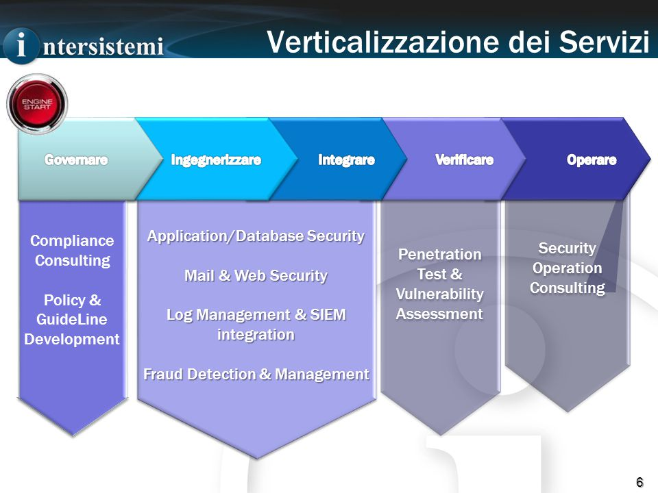 Verticalizzazione dei Servizi 6 Security Operation Consulting Penetration Test & Vulnerability Assessment Penetration Test & Vulnerability Assessment Application/Database Security Mail & Web Security Log Management & SIEM integration Fraud Detection & Management Application/Database Security Mail & Web Security Log Management & SIEM integration Fraud Detection & Management Compliance Consulting Policy & GuideLine Development Compliance Consulting Policy & GuideLine Development