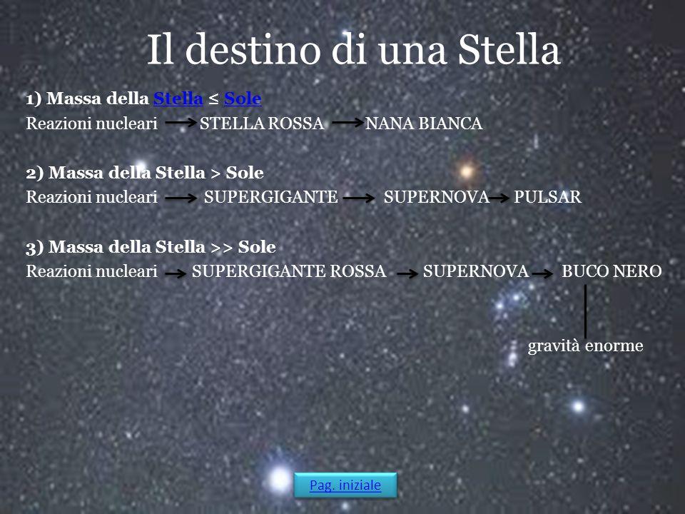 Il destino di una Stella 1) Massa della Stella ≤ SoleStellaSole Reazioni nucleari STELLA ROSSA NANA BIANCA 2) Massa della Stella > Sole Reazioni nucle