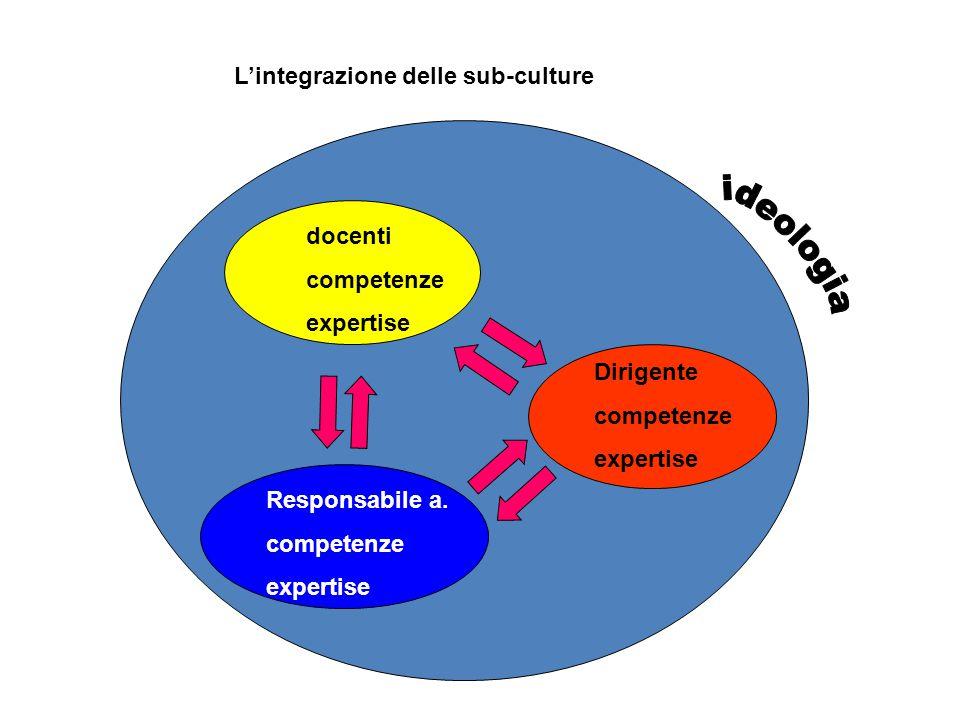 L'integrazione delle sub-culture docenti competenze expertise Dirigente competenze expertise Responsabile a.