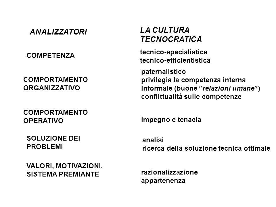 ANALIZZATORI LA CULTURA TECNOCRATICA COMPETENZA COMPORTAMENTO ORGANIZZATIVO COMPORTAMENTO OPERATIVO SOLUZIONE DEI PROBLEMI VALORI, MOTIVAZIONI, SISTEMA PREMIANTE tecnico-specialistica tecnico-efficientistica paternalistico privilegia la competenza interna Informale (buone relazioni umane ) conflittualità sulle competenze impegno e tenacia analisi ricerca della soluzione tecnica ottimale razionalizzazione appartenenza