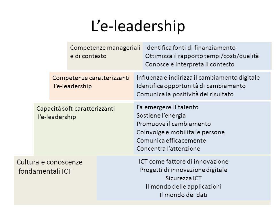 L'e-leadership Cultura e conoscenze fondamentali ICT ICT come fattore di innovazione Progetti di innovazione digitale Sicurezza ICT Il mondo delle applicazioni Il mondo dei dati Capacità soft caratterizzanti l'e-leadership Fa emergere il talento Sostiene l'energia Promuove il cambiamento Coinvolge e mobilita le persone Comunica efficacemente Concentra l'attenzione Competenze caratterizzanti l'e-leadership Influenza e indirizza il cambiamento digitale Identifica opportunità di cambiamento Comunica la positività del risultato Competenze manageriali e di contesto Identifica fonti di finanziamento Ottimizza il rapporto tempi/costi/qualità Conosce e interpreta il contesto