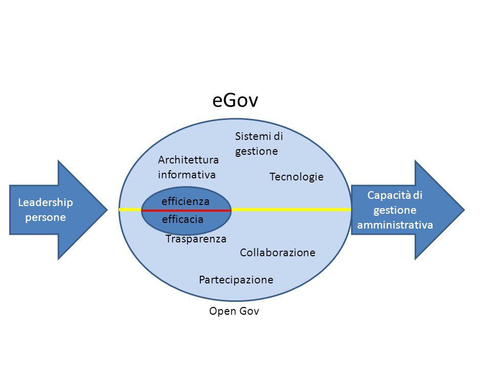Architettura informativa Trasparenza Collaborazione Partecipazione Sistemi di gestione Tecnologie efficienza efficacia eGov Open Gov Leadership persone Capacità di gestione amministrativa