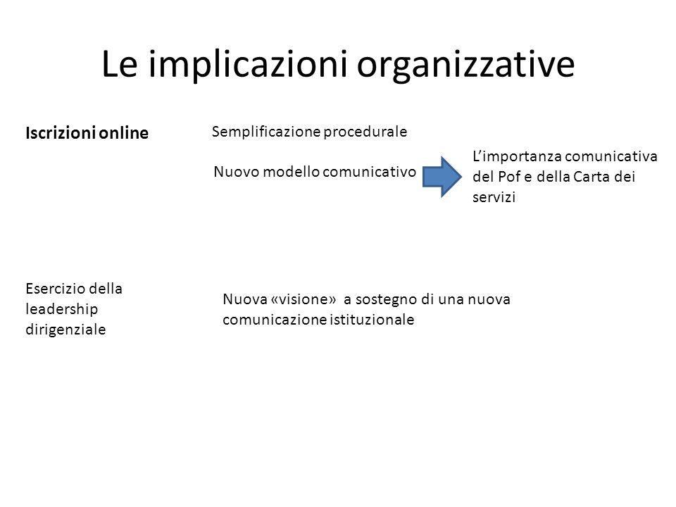 Le implicazioni organizzative Iscrizioni online Semplificazione procedurale Nuovo modello comunicativo L'importanza comunicativa del Pof e della Carta dei servizi Esercizio della leadership dirigenziale Nuova «visione» a sostegno di una nuova comunicazione istituzionale
