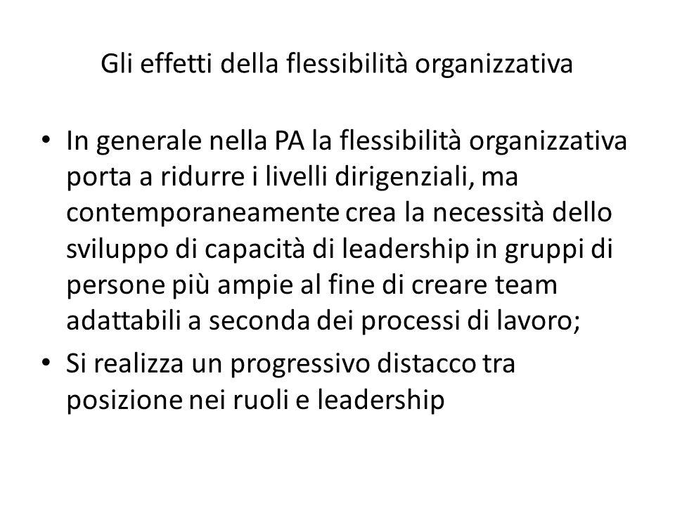 Gli effetti della flessibilità organizzativa In generale nella PA la flessibilità organizzativa porta a ridurre i livelli dirigenziali, ma contemporaneamente crea la necessità dello sviluppo di capacità di leadership in gruppi di persone più ampie al fine di creare team adattabili a seconda dei processi di lavoro; Si realizza un progressivo distacco tra posizione nei ruoli e leadership