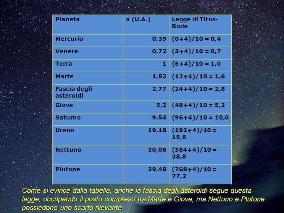 Come si evince dalla tabella, anche la fascia degli asteroidi segue questa legge, occupando il posto compreso tra Marte e Giove, ma Nettuno e Plutone