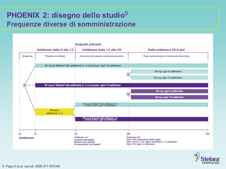 PHOENIX 2: disegno dello studio 9 Frequenze diverse di somministrazione 9. Papp K et al. Lancet. 2008;371:1675-84.