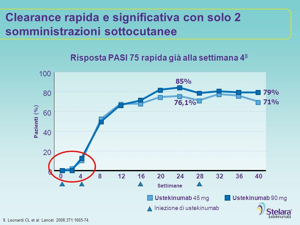 8. Leonardi CL et al. Lancet. 2008;371:1665-74. Clearance rapida e significativa con solo 2 somministrazioni sottocutanee Risposta PASI 75 rapida già