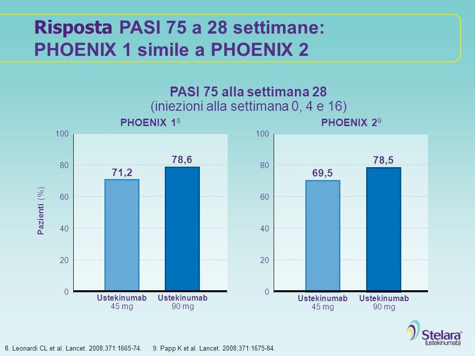 Risposta PASI 75 a 28 settimane: PHOENIX 1 simile a PHOENIX 2 Pazienti (%) 100 20 40 60 80 Ustekinumab 45 mg 100 20 40 60 80 PHOENIX 1 8 PHOENIX 2 9 7