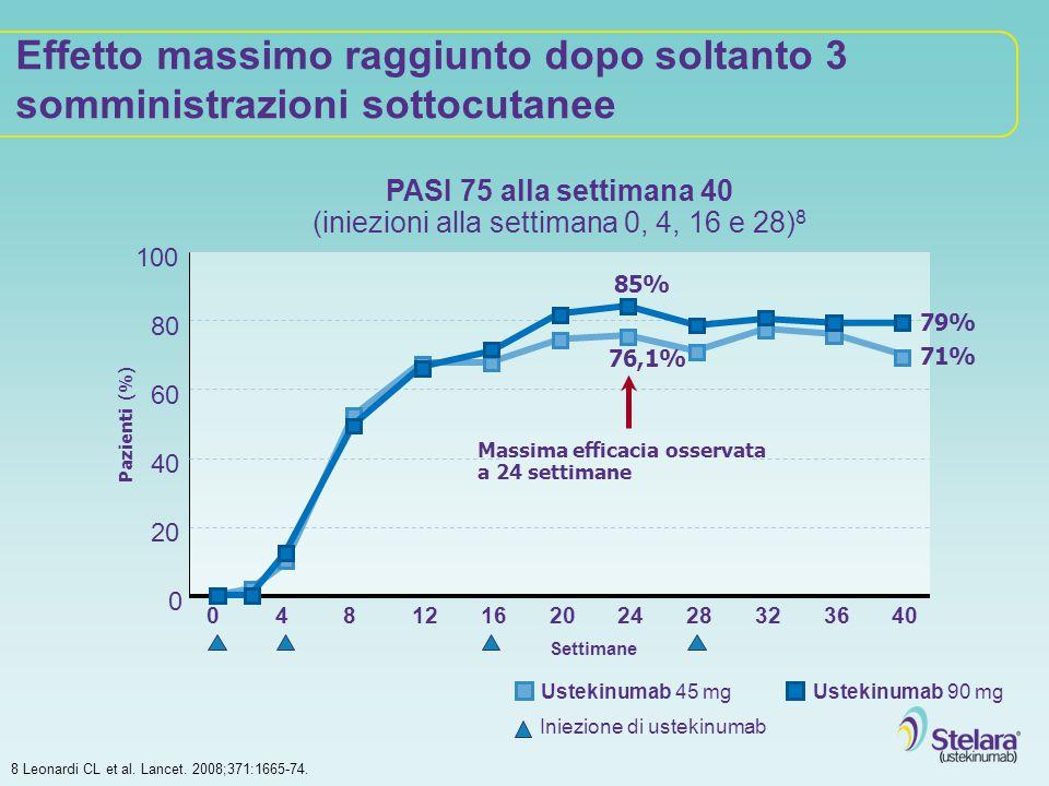 Effetto massimo raggiunto dopo soltanto 3 somministrazioni sottocutanee 100 Pazienti (%) 80 60 40 20 0 0481216202428323640 Settimane PASI 75 alla sett