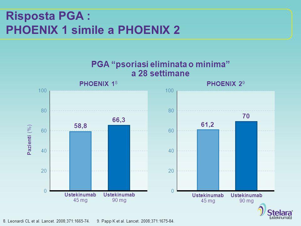 Risposta PGA : PHOENIX 1 simile a PHOENIX 2 Pazienti (%) 100 20 40 60 80 Ustekinumab 45 mg 100 20 40 60 80 PHOENIX 1 8 PHOENIX 2 9 58,8 66,3 0 Ustekin