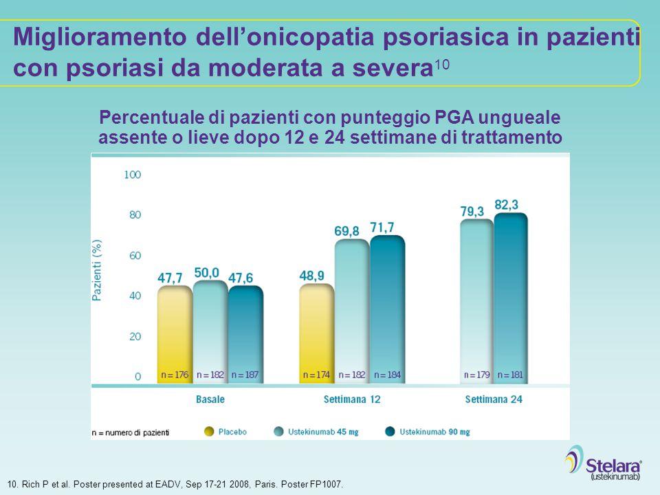 Miglioramento dell'onicopatia psoriasica in pazienti con psoriasi da moderata a severa 10 10. Rich P et al. Poster presented at EADV, Sep 17-21 2008,