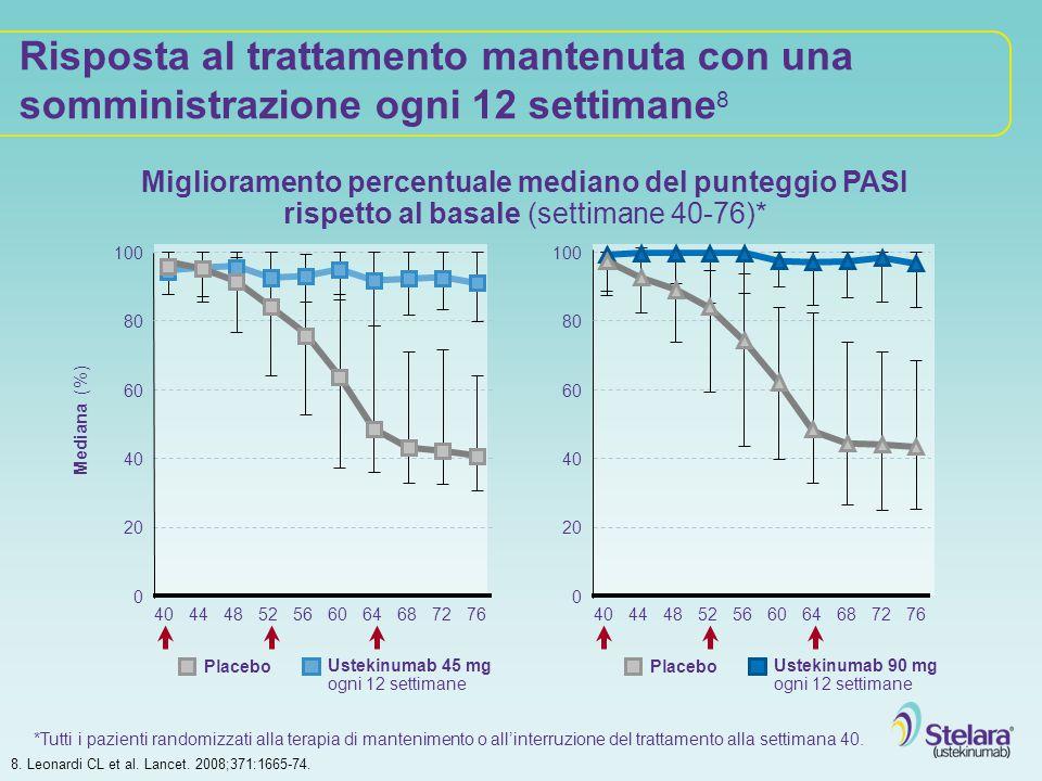 Risposta al trattamento mantenuta con una somministrazione ogni 12 settimane 8 Miglioramento percentuale mediano del punteggio PASI rispetto al basale