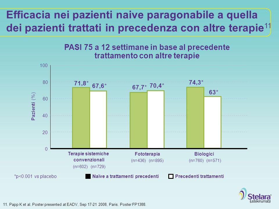 Efficacia nei pazienti naive paragonabile a quella dei pazienti trattati in precedenza con altre terapie 11 11. Papp K et al. Poster presented at EADV