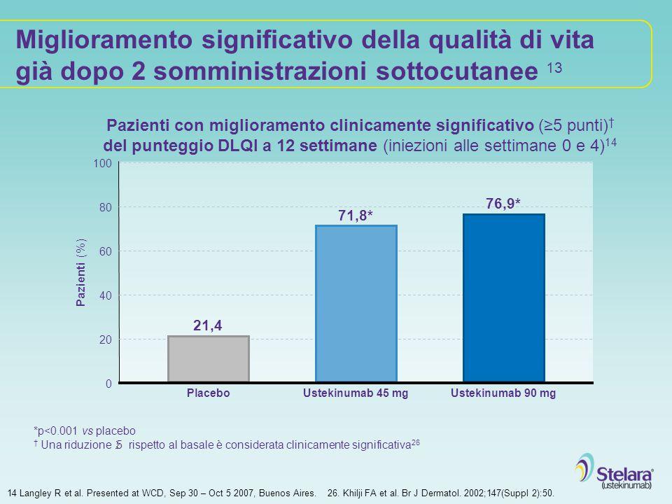 Miglioramento significativo della qualità di vita già dopo 2 somministrazioni sottocutanee 13 Pazienti (%) 100 80 60 40 20 Placebo 21,4 Ustekinumab 45