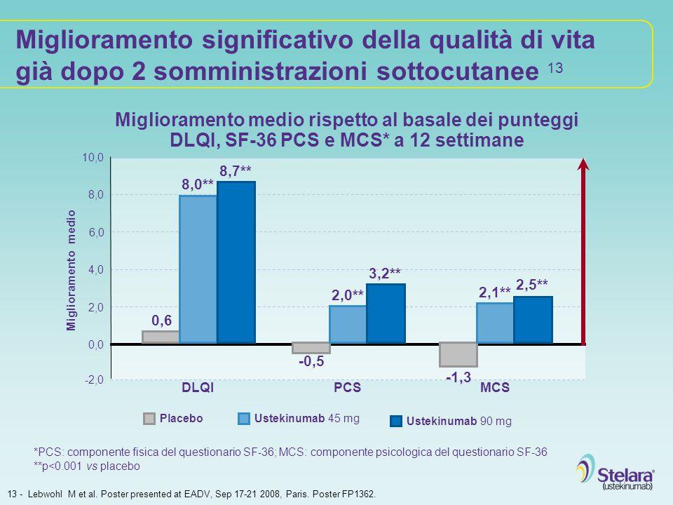Miglioramento medio rispetto al basale dei punteggi DLQI, SF-36 PCS e MCS* a 12 settimane 13 - Lebwohl M et al. Poster presented at EADV, Sep 17-21 20