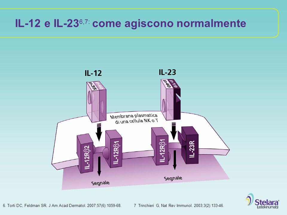 IL-12 e IL-23 6,7: come agiscono normalmente 6. Torti DC, Feldman SR. J Am Acad Dermatol. 2007;57(6):1059-68. 7 Trinchieri G, Nat Rev Immunol. 2003;3(