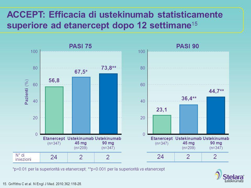 ACCEPT: Efficacia di ustekinumab statisticamente superiore ad etanercept dopo 12 settimane 15 Pazienti (%) 100 20 40 60 80 Etanercept (n=347) PASI 75