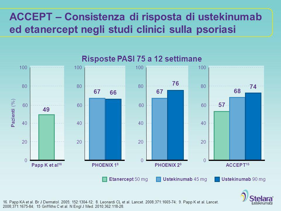 ACCEPT – Consistenza di risposta di ustekinumab ed etanercept negli studi clinici sulla psoriasi 16. Papp KA et al. Br J Dermatol. 2005; 152:1304-12;