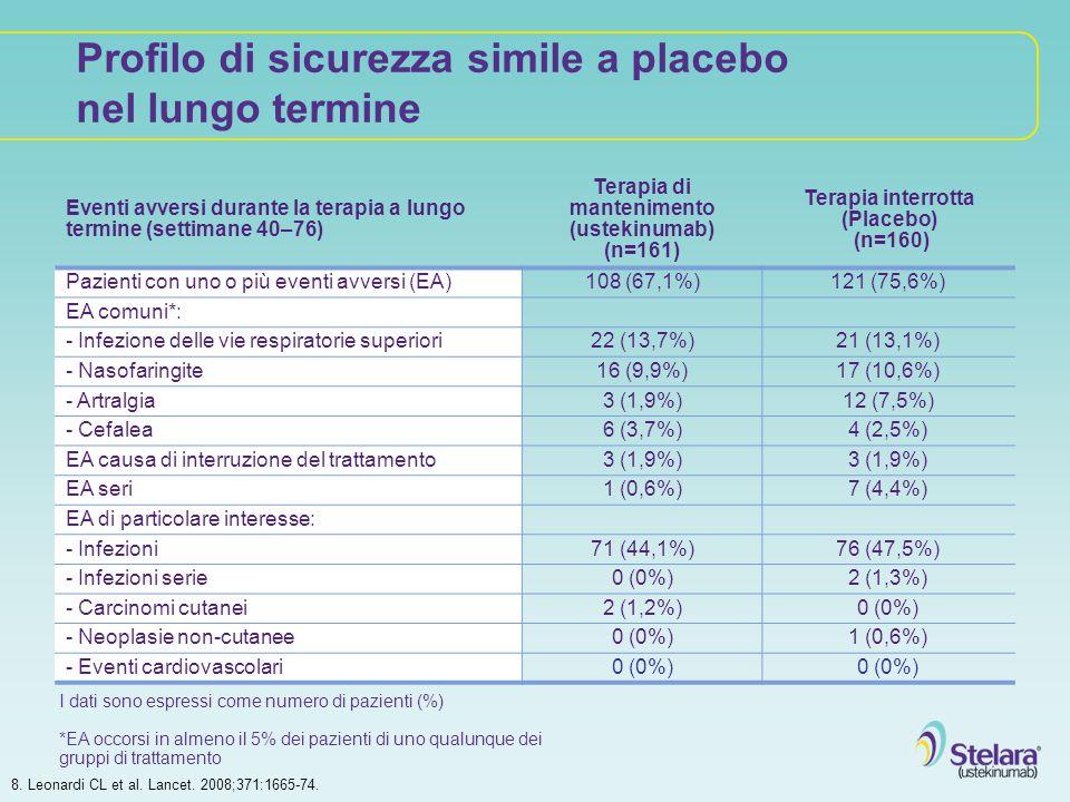 8. Leonardi CL et al. Lancet. 2008;371:1665-74. Eventi avversi durante la terapia a lungo termine (settimane 40–76) Terapia di mantenimento (ustekinum