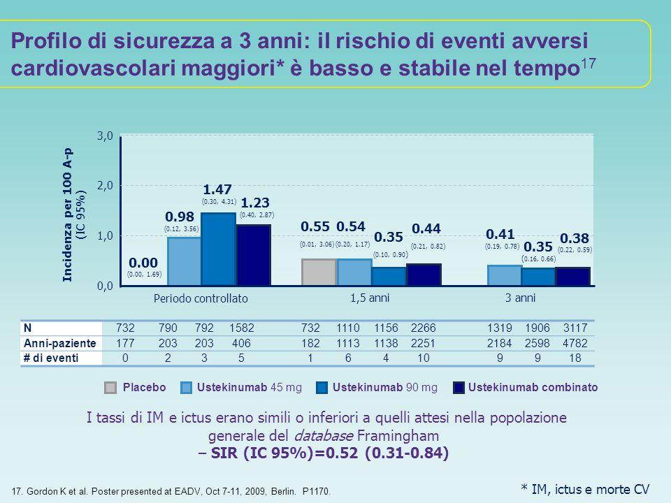 Ustekinumab 45 mgUstekinumab 90 mg 0,0 1,5 anni3 anni 3,0 1,0 2,0 Ustekinumab combinato N7327907921582732111011562266131919063117 Anni-paziente177203