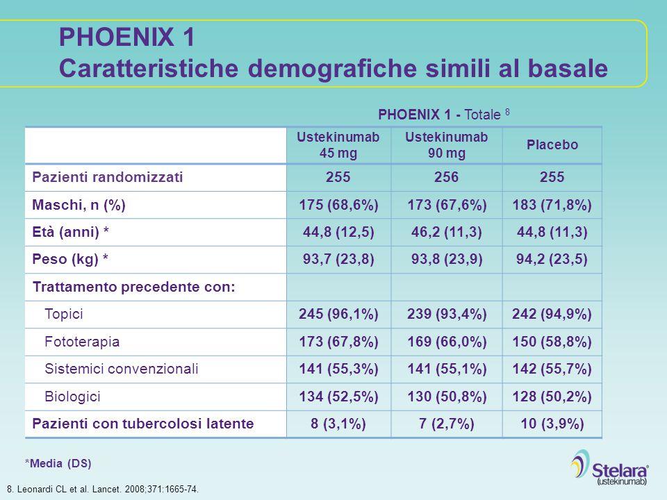 PHOENIX 2 - Totale 9 Ustekinumab 45 mg Ustekinumab 90 mg Placebo Pazienti randomizzati409411410 Maschi, n (%)283 (69,2%)274 (66,7%)283 (69,0%) Età (anni) *45,1 (12,1)46,6 (12,1)47,0 (12,5) Peso (kg) *90,3 (21,0)91,5 (21,3)91,1 (21,6) Trattamento precedente con: Topici393 (96,1%)384 (93,4%)396 (96,6%) Fototerapia286 (69,9%)267 (65,0%)276 (67,3%) Sistemici convenzionali223 (54,5%)224 (54,5%)241 (58,8%) Biologici157 (38,4%)150 (36,5%)159 (38,8%) Pazienti con tubercolosi latente16 (3,9%) 11 (2,7%) PHOENIX 2 Caratteristiche demografiche simili al basale 9.