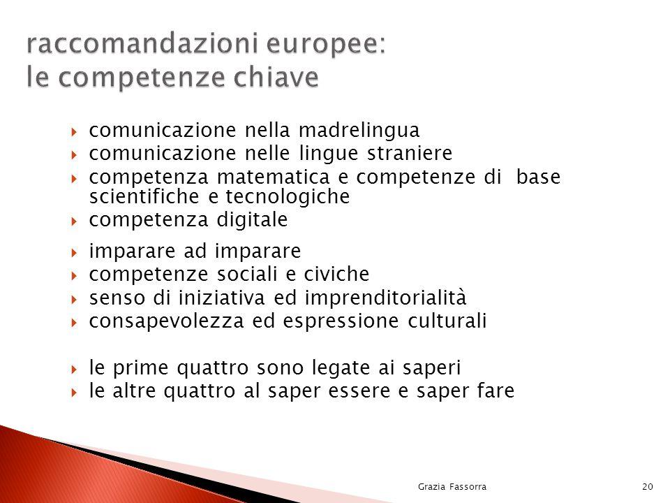 Grazia Fassorra20 raccomandazioni europee: le competenze chiave  comunicazione nella madrelingua  comunicazione nelle lingue straniere  competenza