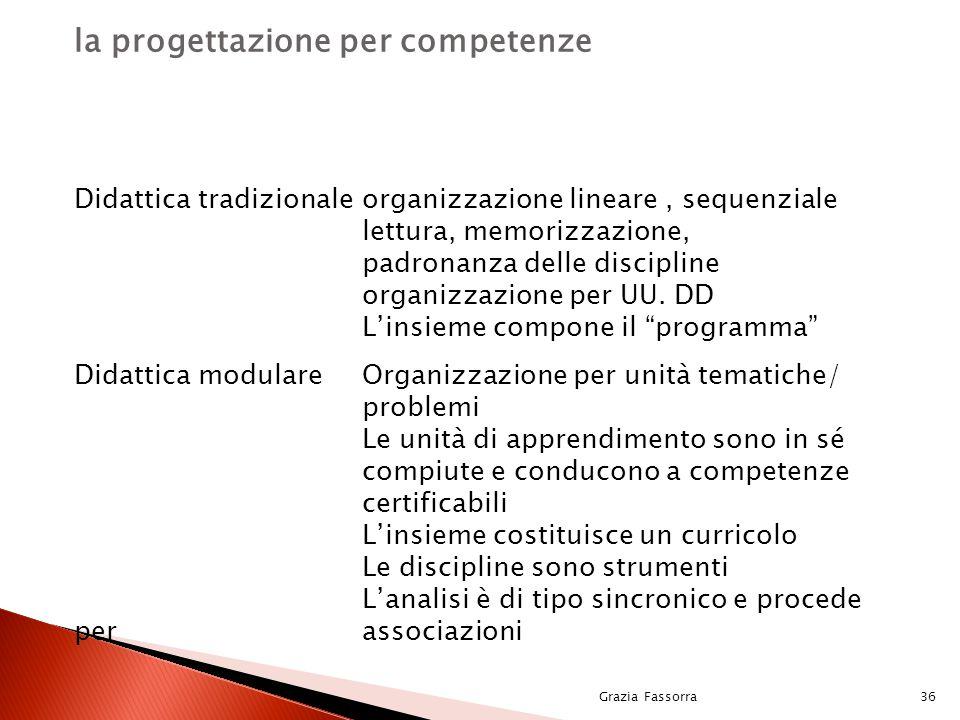 Grazia Fassorra36 la progettazione per competenze Didattica tradizionaleorganizzazione lineare, sequenziale lettura, memorizzazione, padronanza delle