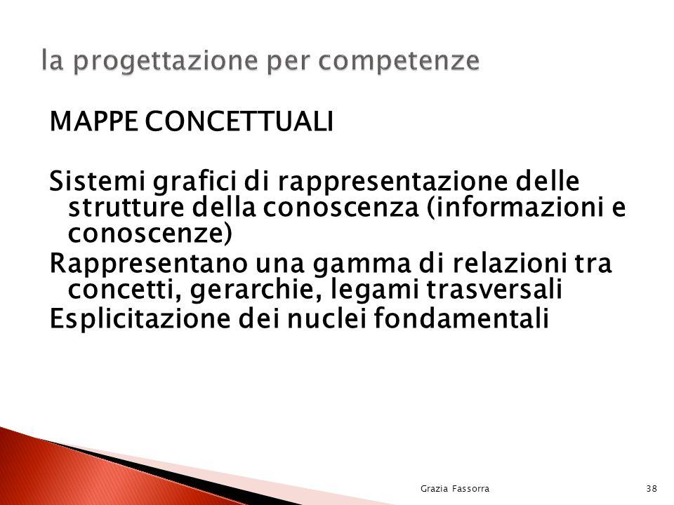 MAPPE CONCETTUALI Sistemi grafici di rappresentazione delle strutture della conoscenza (informazioni e conoscenze) Rappresentano una gamma di relazion