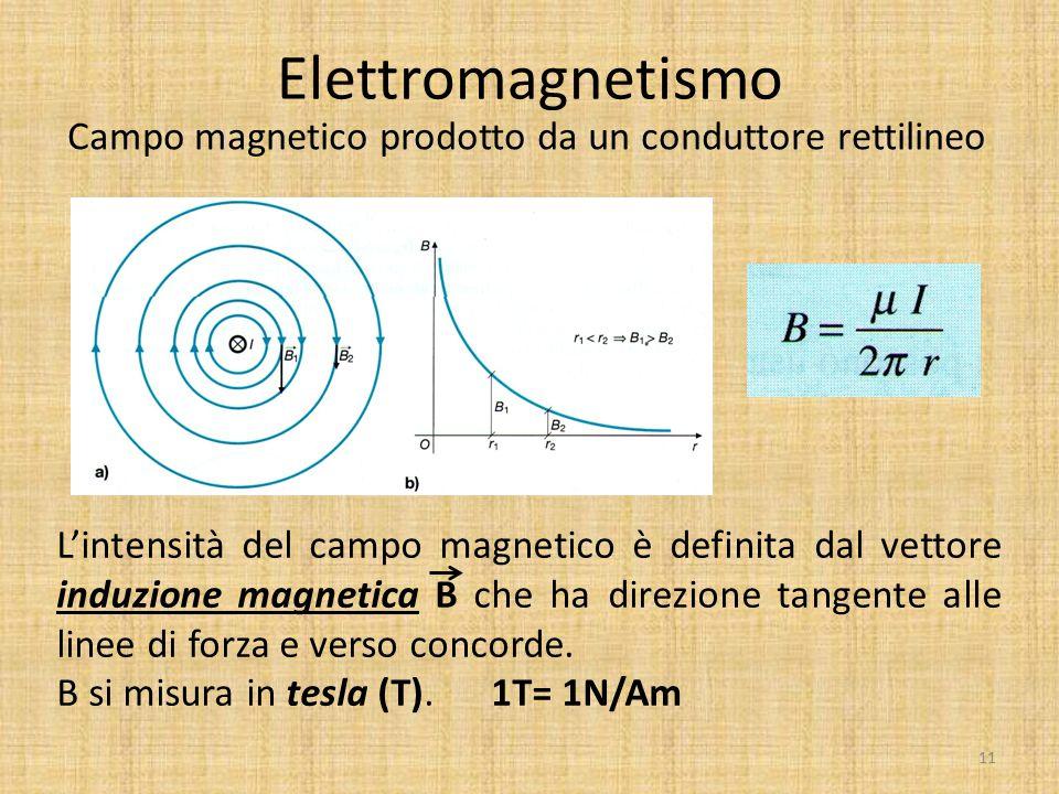 Elettromagnetismo Campo magnetico prodotto da un conduttore rettilineo L'intensità del campo magnetico è definita dal vettore induzione magnetica B ch