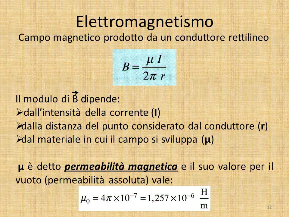 Elettromagnetismo Campo magnetico prodotto da un conduttore rettilineo Il modulo di B dipende:  dall'intensità della corrente (I)  dalla distanza de