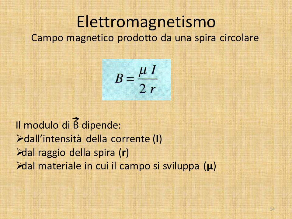 Elettromagnetismo Campo magnetico prodotto da una spira circolare Il modulo di B dipende:  dall'intensità della corrente (I)  dal raggio della spira